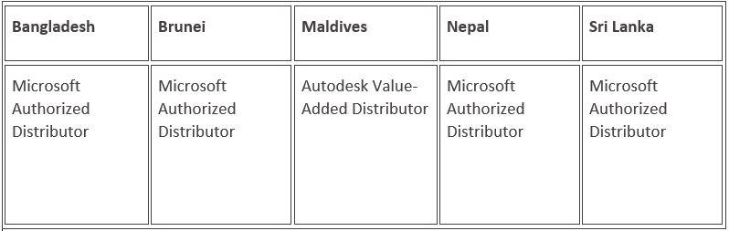 Distribution Table