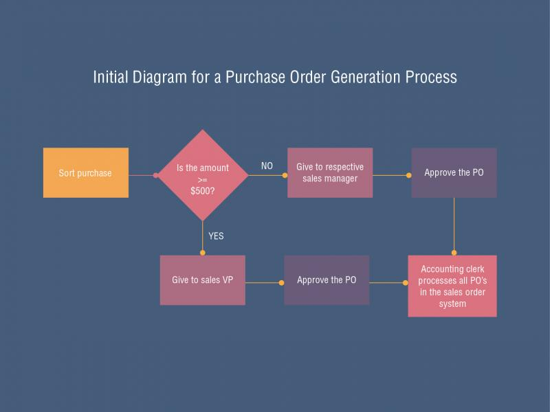 Diagramming for blog - purchase order-01