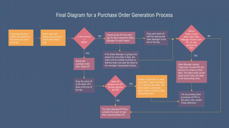 Diagramming for blog - purchase order-02