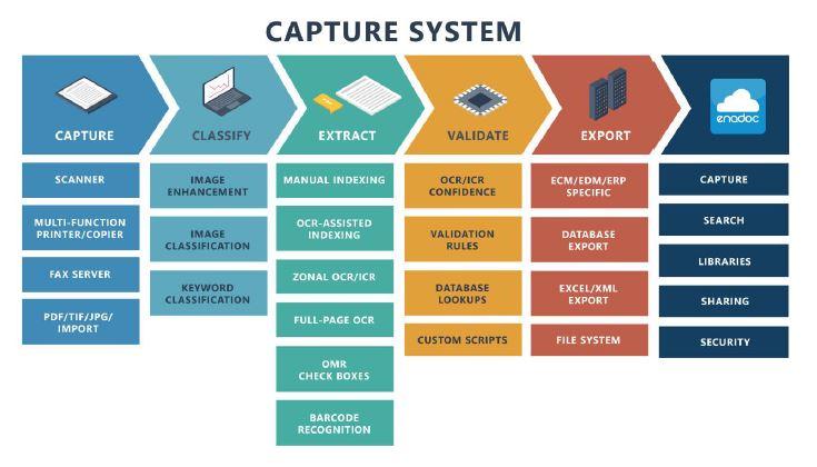 Capture Process